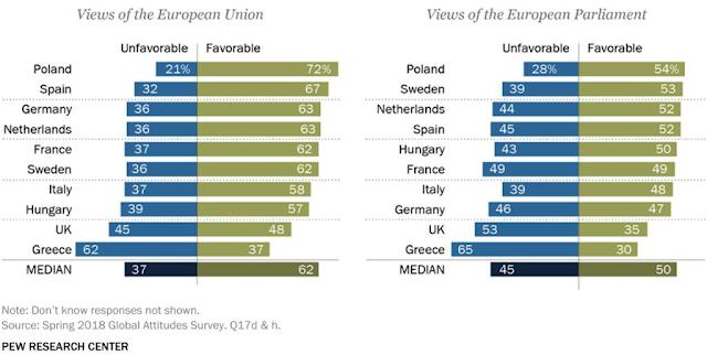 views towards european union parliament Germany