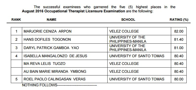 top 10 Occupational Therapist board exam 2016