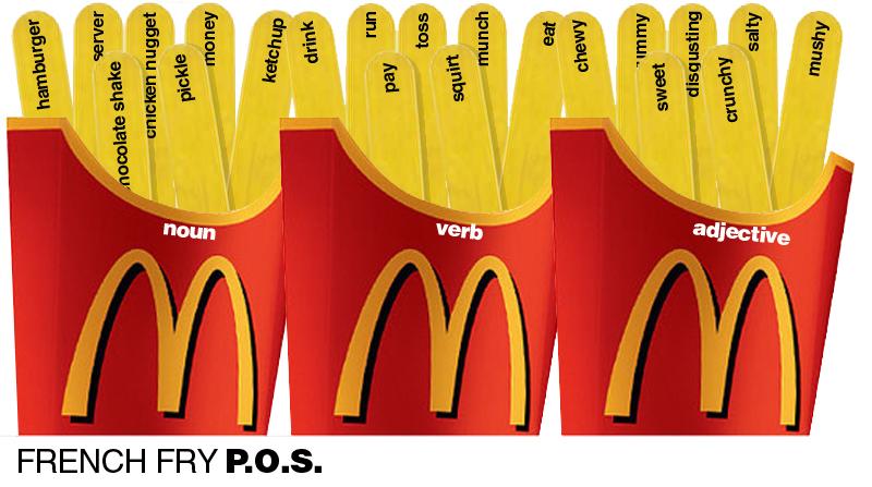 Fast Food Synonym