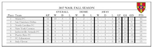 NASL 2017 Fall Table