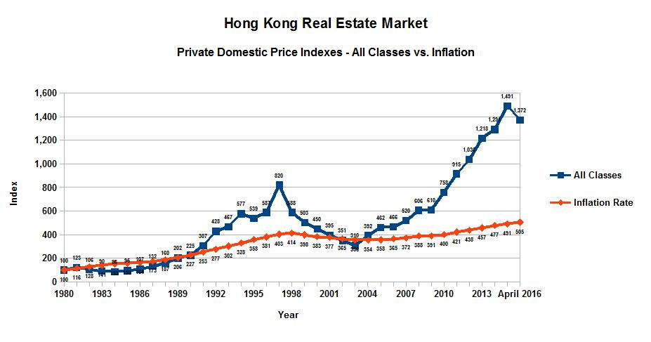 the ridiculous land price in hk Densely-populated hong kong has scarce land resources  the survey, which  divides median house prices by gross annual median.