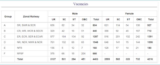 Indian Railway RRB RPF Constable Recruitment 2018