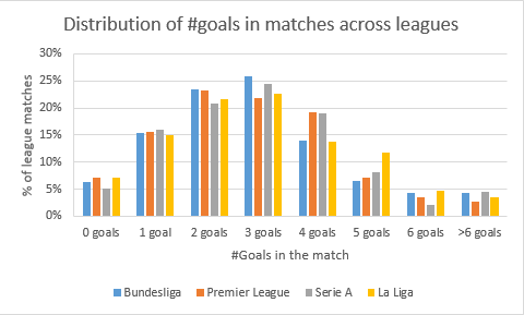 Distribution of goals scored in the 2016/17 season across European leagues