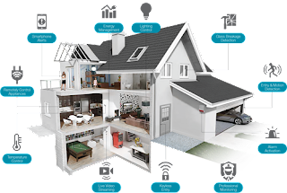 Smart Home Security System Ecosytem