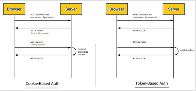 Angular 5 and 4 Cookie vs Token Authentication - Angular