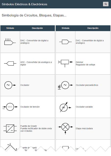 Símbolos de Circuitos, Bloques, Etapas...