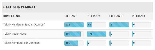 Statistik peminat SMK Negeri 2 Kudus.