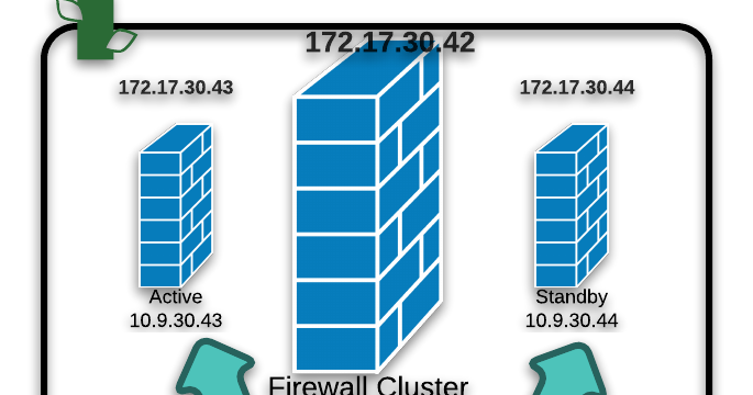 Cyber Security Memo: Checkpoint Standby Cluster Member
