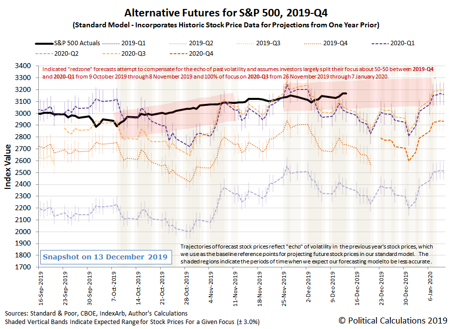 Alternative Futures - S&P 500 - 2019Q4 - Standard Model with Redzone Forecast Focused-on-2020Q3-Between 26-Nov-2019 and 07-Jan-2020 - Snapshot on 13 Dec 2019