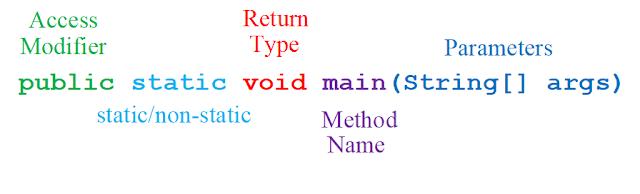 Access Modifiers (Lesson-27)