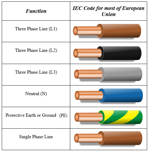 b  Phase Wiring Colors on 3 phase color codes, 3 phase cable colors, 3 phase voltage colors, 3 phase wiring symbols,