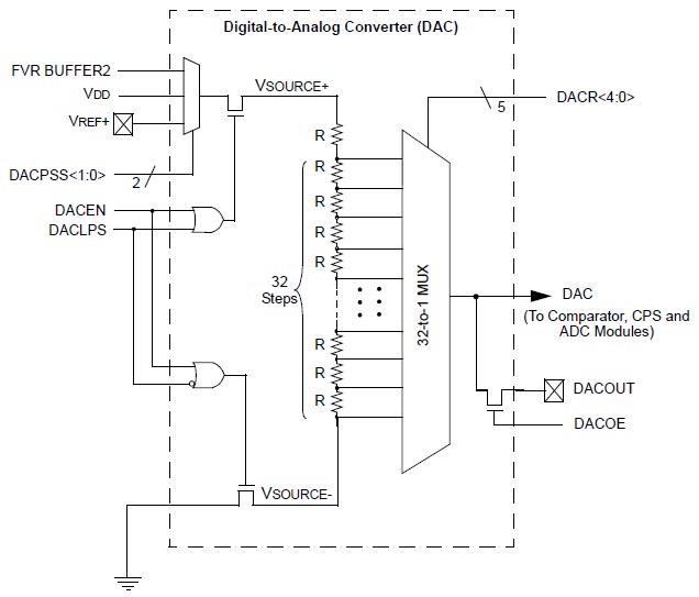 PIC12F1822 DAC digital to analog converter block diagram