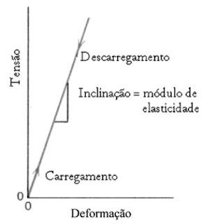 modulo de elasticidade e a inclinacao da reta do grafico tensao deformacao