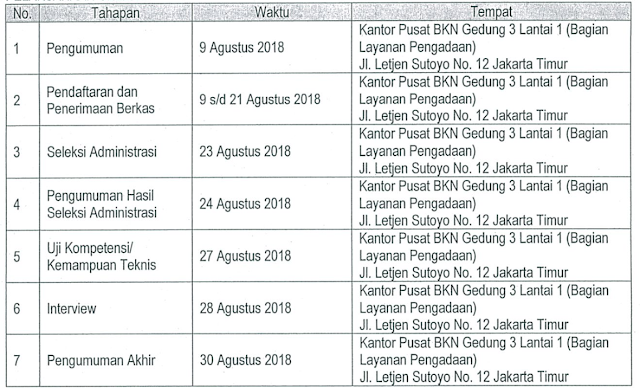Lowongan Kerja Non PNS Badan Kepegawaian Negara Tahun Anggaran 2018