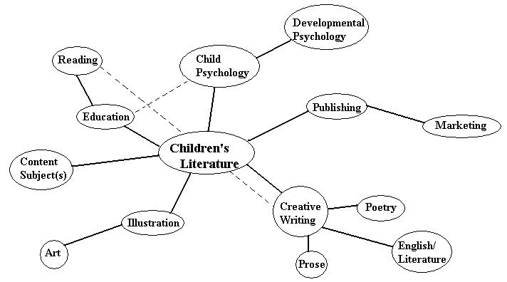 So the Story Goes: Mind Mapping