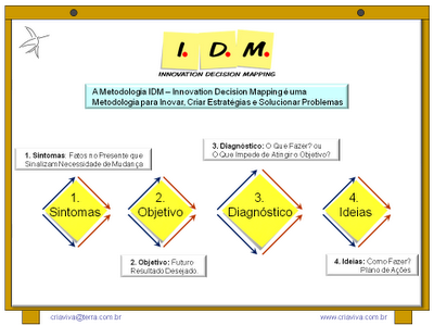 IDM - Innovation Decision Mapping - Estratégia e Inovação