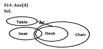 Reasoning Quiz for SBI Clerk Prelims_120.1