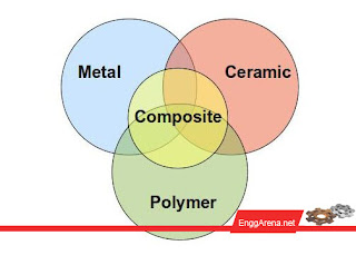 Classification of Engineering materials | www.enggarena.net