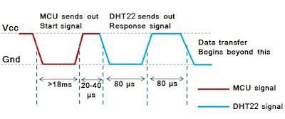 DHT22 AM2302 RHT03 relative humidity and temperature sensor c code