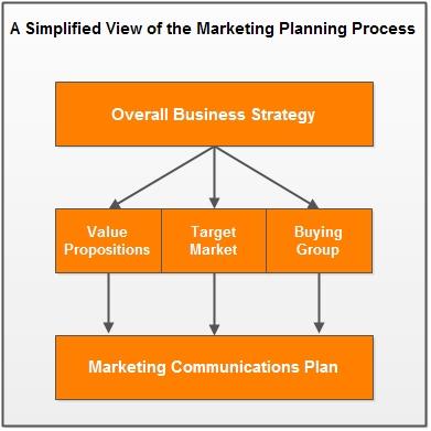 Telecommunications Sample Business Plan