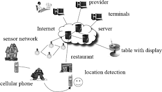 ubiquitous computing environment