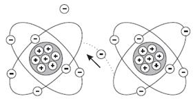 تعريف التيار وشدة التيار الكهربائي وتحديد إتجاهه