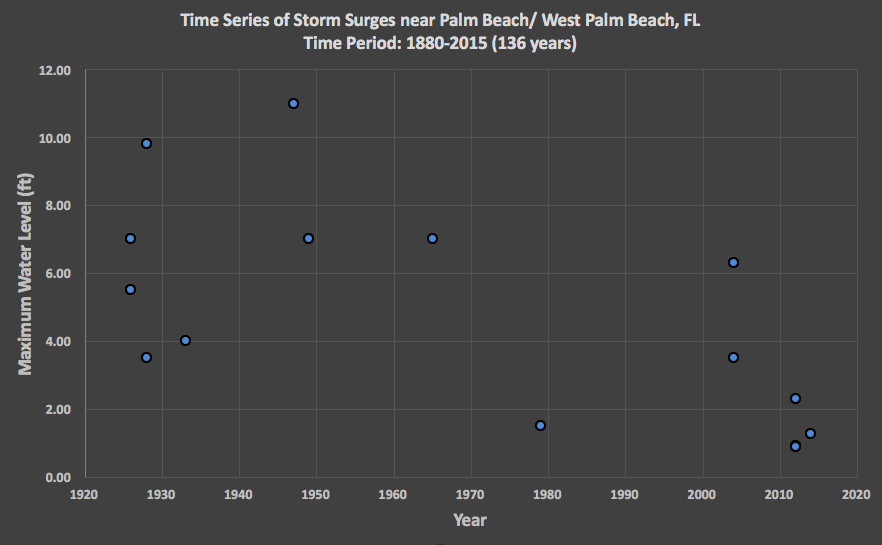 Hurricane Hals Storm Surge Blog Why Palm Beach County Residents