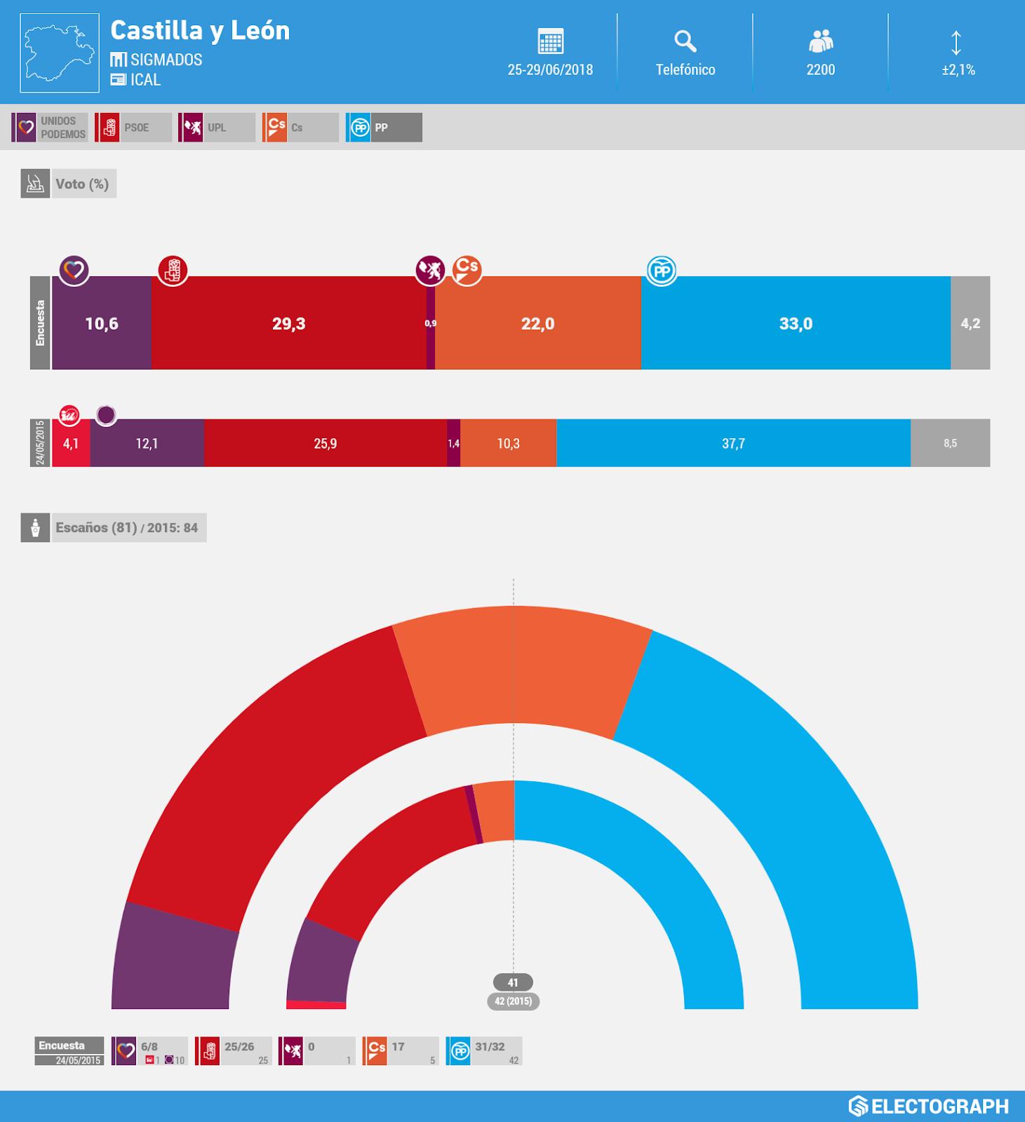 Gráfico de la encuesta para elecciones autonómicas en Castilla y León realizada por SigmaDos para ICAL en junio de 2018
