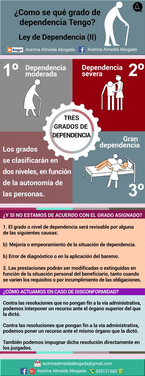 Infografía para saber el grado de dependencia y cómo reclamar.