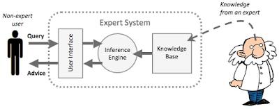 Ilustrasi Sistem Pakar