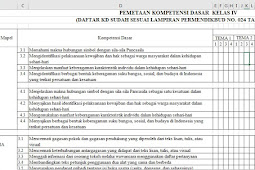 Pemetaan KD Kurikulum 2013 Kelas 4 Semester 1 Revisi 2018 / 2019