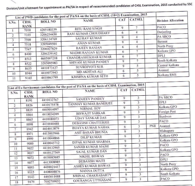 Division/Unit Allotment of PA-SA Selected through SSC CHSL 2015
