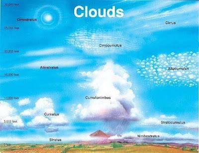 Gambargambar jenis awan Lengkap dengan keterangan