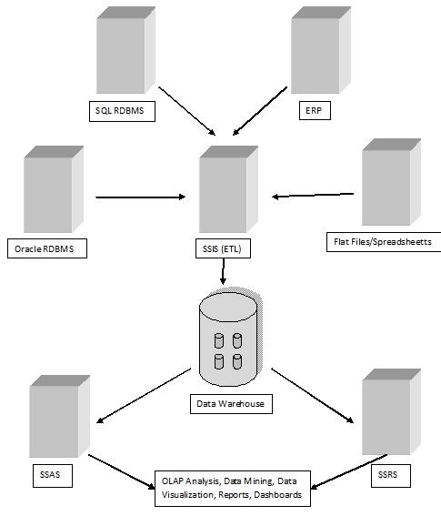 Business Intelligence : Building Data Warehouse: BI Solution