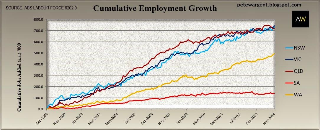 cumulative employment groth