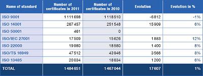 ISO Survey 2012