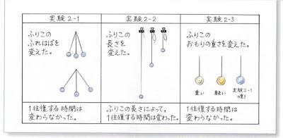 大日本図書 小学校5年生理科 p.67
