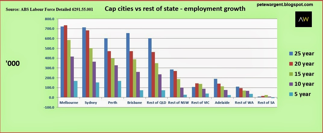 cap cities vs rest of state