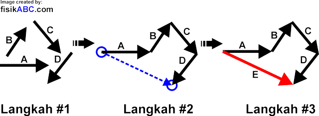 Penjumlahan Vektor Metode Poligon