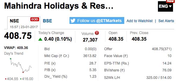 Mahindra Holidays Share Market Snapshot