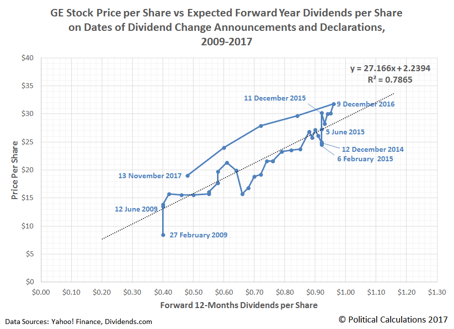 GE Stock Price per Share vs Expected Forward Year Dividends per Share on Dividend Change Announcement Dates and Dividend Declaration Dates, 2009-2017