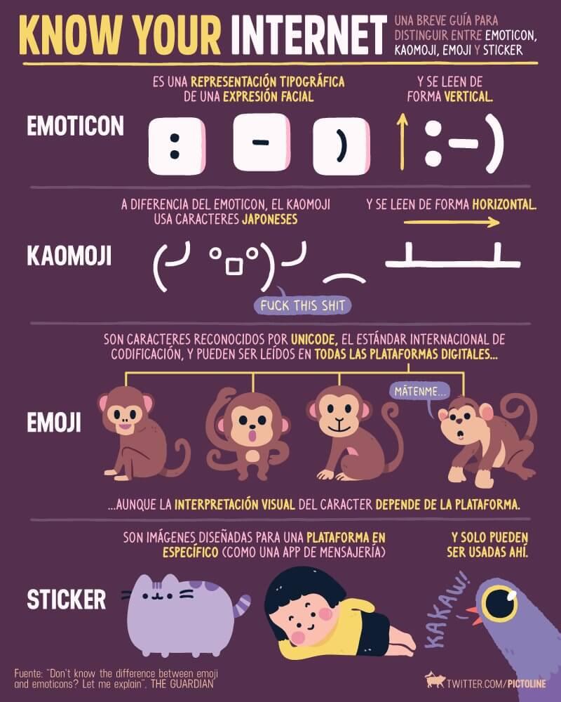 Pictoline, la diferencia entre un emoticon, kaomoki, emoji y sticker.