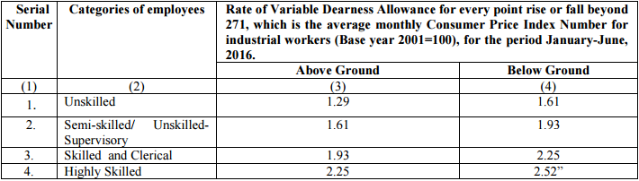 revised rate of vda for every point rise or fall beyond 271 (in non coal mines)