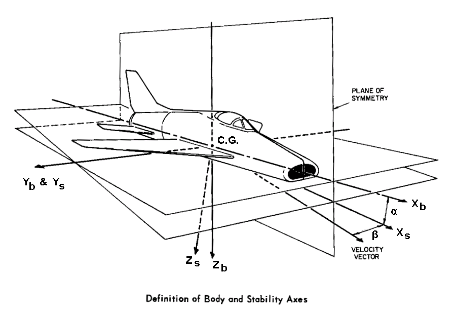 stability of aircraft A synthetic ester composition exhibiting low odor, and high thermal and oxidative stability which comprises the reaction product of: (a) a polyol which comprises at least dipentaerythritol, eg, technical grade pentaerythritol and mixtures of technical grade pentaerythritol or dipentaerythritol and monopentaerythritol and (b) a mixture of.