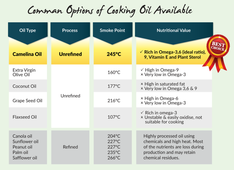 lifeststream labo camelina oil comparison chart