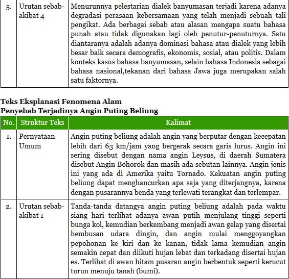 Tugas 1 Menemukan Teks Eksplanasi Dalam Fenomena Sosial Budaya