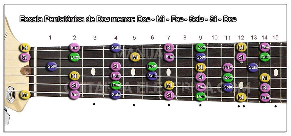 Escala Guitarra Do sostenido menor Pentatónica - C# m