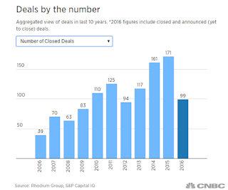 """chinese buyout of american business this year is over  100 deals  valued over $60billion """