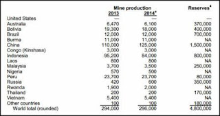 Tin mineral products globally 2015