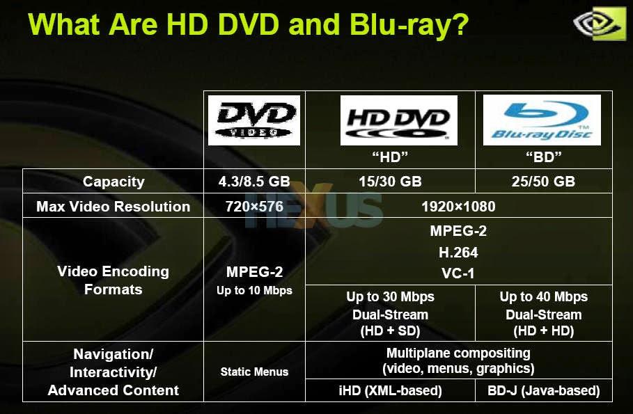 MGT5516 Group2 CoCo-Mate: HD-DVD Failure